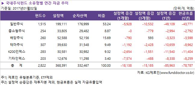 국내주식펀드_소유형별_연간_자금_추이