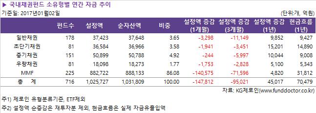 국내채권펀드_소유형별_연간_자금_추이