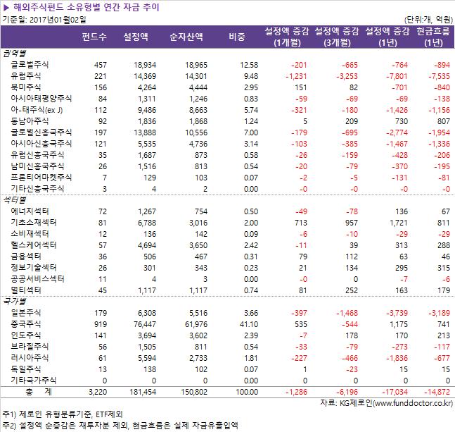 해외주식펀드_소유형별_연간_자금_추이