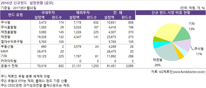 2016년_신규펀드__설정현황(공모).