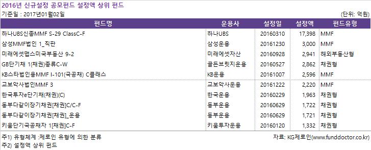 신규설정_공모펀드_설정액_상위_펀드