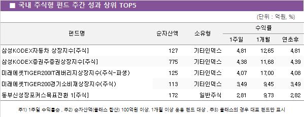 국내_주식형_펀드_주간_성과_상위_TOP5