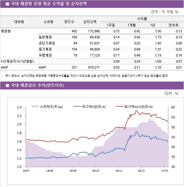 국내_채권형_유형_평균_수익률_및_순자산액