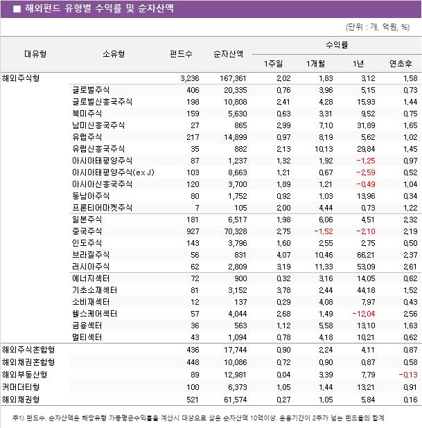 해외펀드_유형별_수익률_및_순자산액